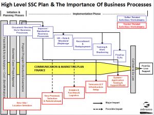 SSC Slide